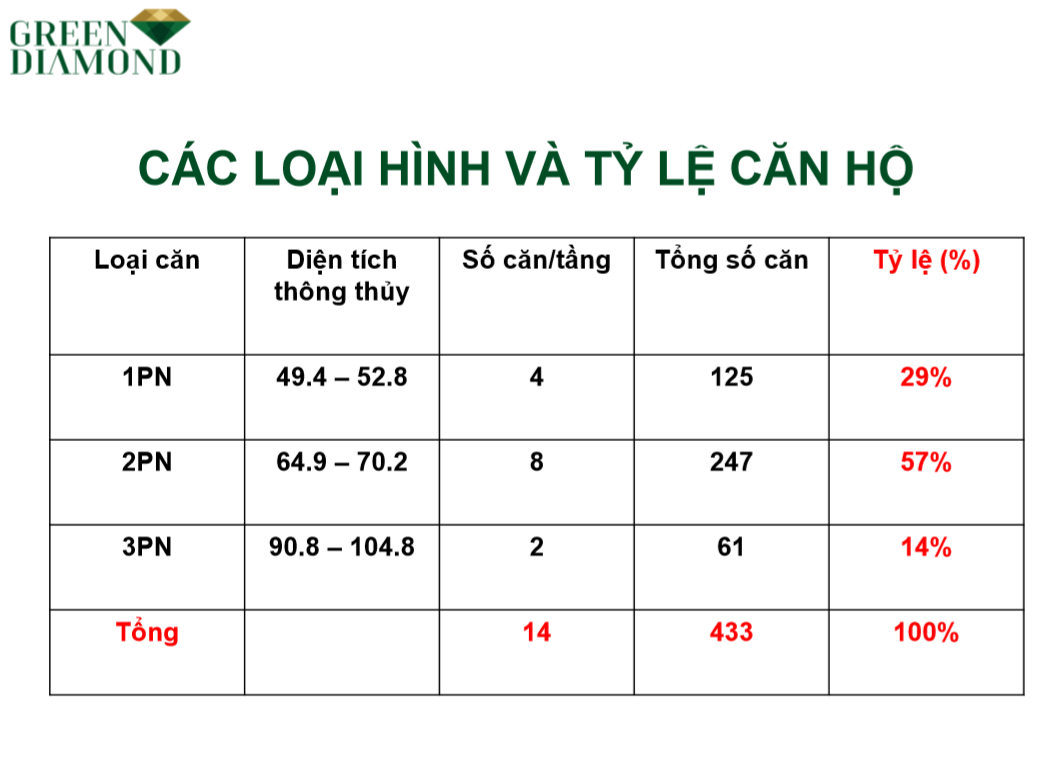 tỷ lệ các loại căn hộ chung cư Green diamond Hạ Long